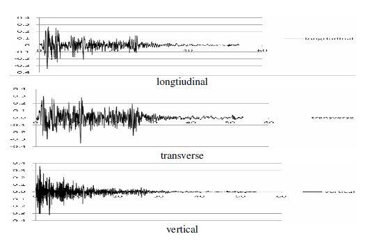 شتاب نگاشت زلزله ال سنترو