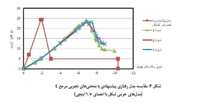 نمودار مقایسه مدل رفتاری پیشنهادی با منحنی تجربی