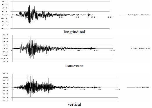 شتاب نگاشت زلزله طبس