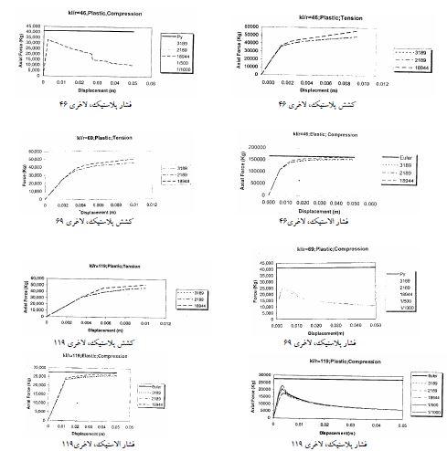 رفتار اعضا براساس نسبت لاغری