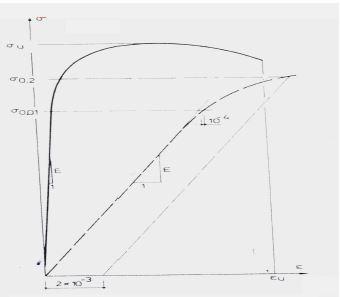 نمودار تنش و کنش سازه کابلی
