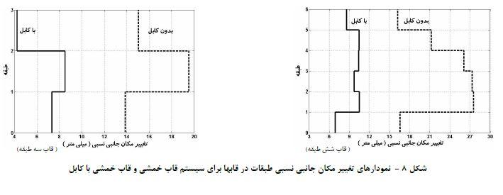 سیستم قاب خمشی و قاب خمشی با کابل