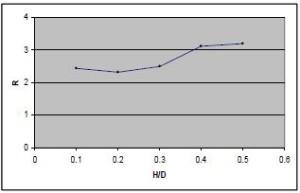 نمودار نسبت دهانه به ضریب رفتار