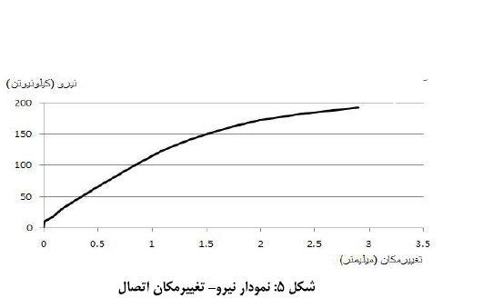 نمودار نیرو-تغییرمکان اتصال