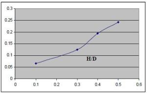 نمودار پارامتر بر چلیک