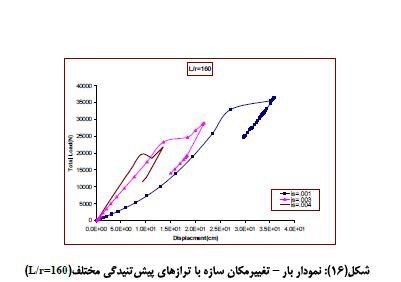 نمودار سازه با ترازهای پیش تنیدگی