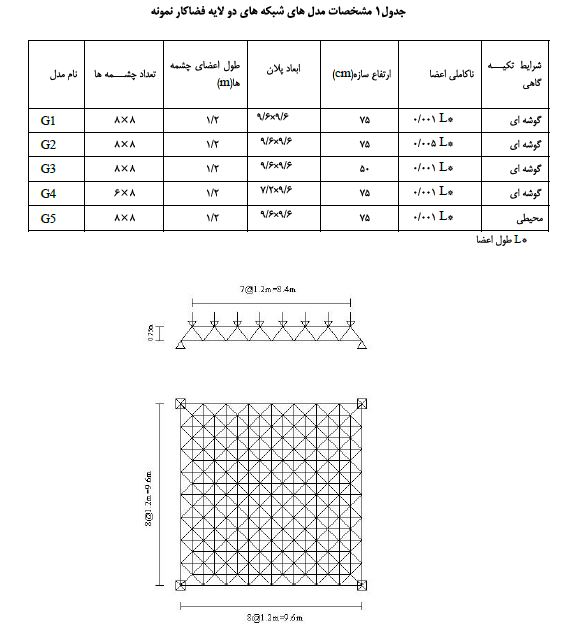 مشخصات شبکه دو لایه فضاکار