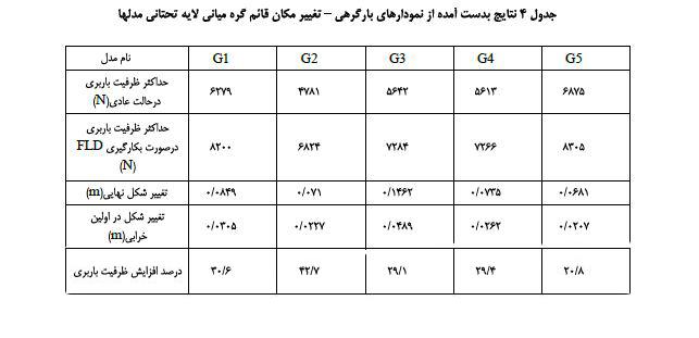 جدول سازه